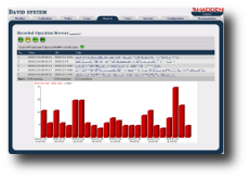 David system - the network management system: Recorded Operation Browser Web application